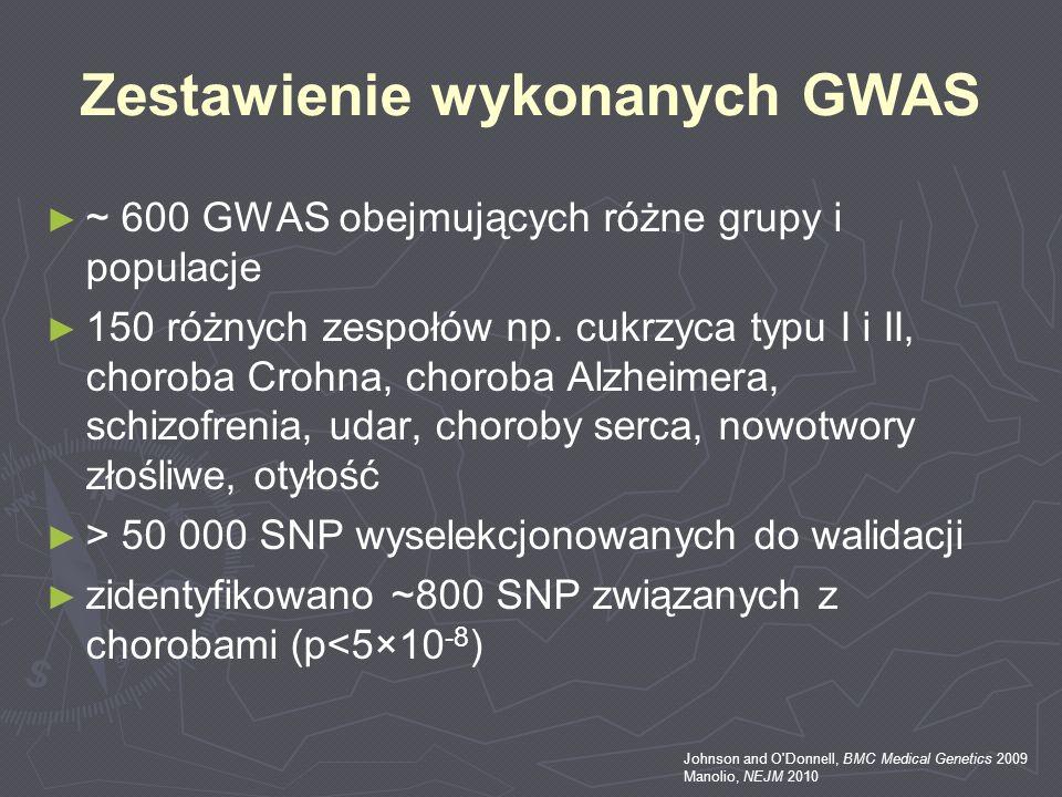 Zestawienie wykonanych GWAS