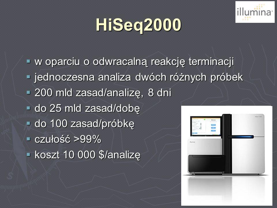 HiSeq2000 w oparciu o odwracalną reakcję terminacji