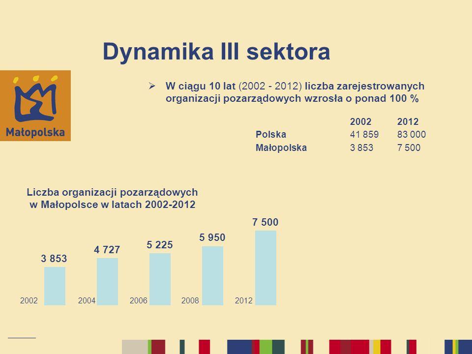 Dynamika III sektoraW ciągu 10 lat (2002 - 2012) liczba zarejestrowanych organizacji pozarządowych wzrosła o ponad 100 %
