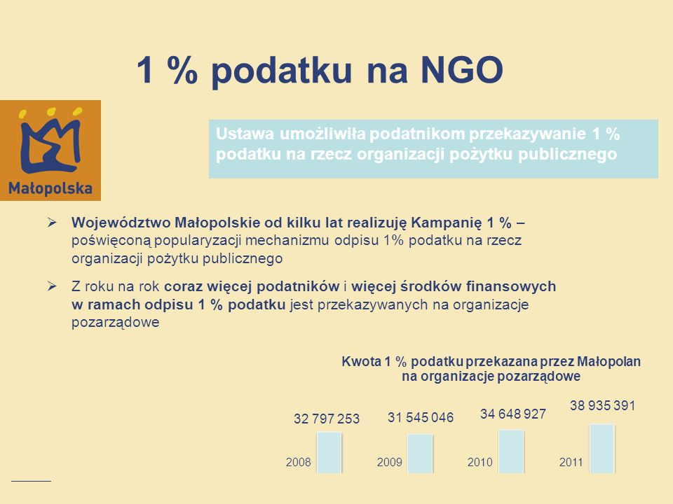 1 % podatku na NGOUstawa umożliwiła podatnikom przekazywanie 1 % podatku na rzecz organizacji pożytku publicznego.