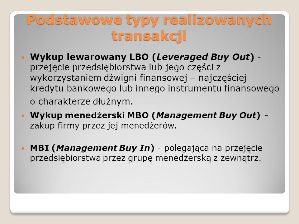 Podstawowe typy realizowanych transakcji