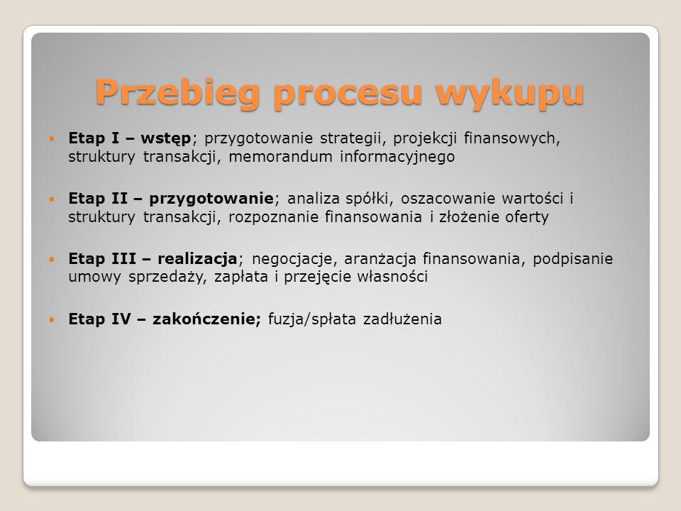 Przebieg procesu wykupu