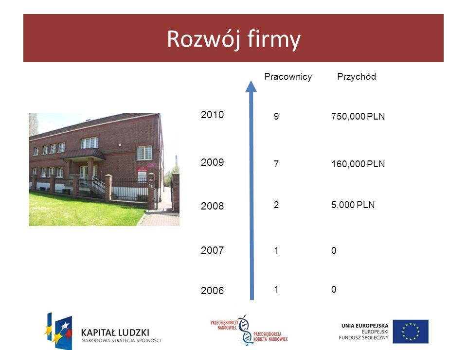 Rozwój firmy 2010 2009 2008 2007 2006 Pracownicy Przychód 9