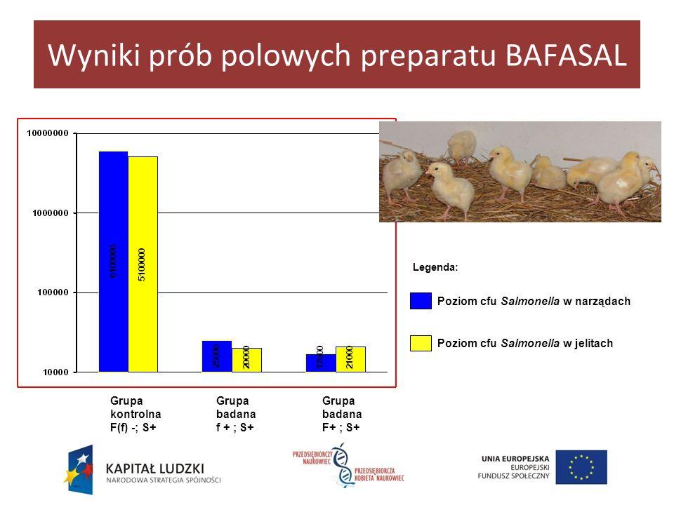 Wyniki prób polowych preparatu BAFASAL