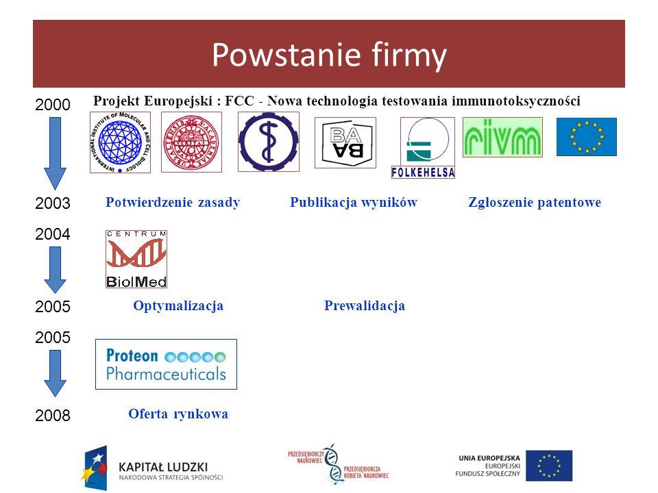 Powstanie firmy Projekt Europejski : FCC - Nowa technologia testowania immunotoksyczności. 2000. Potwierdzenie zasady.
