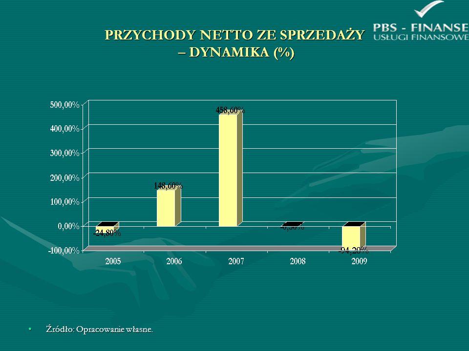 PRZYCHODY NETTO ZE SPRZEDAŻY – DYNAMIKA (%)