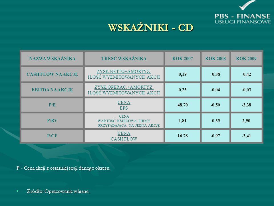 WSKAŹNIKI - CD P - Cena akcji z ostatniej sesji danego okresu.