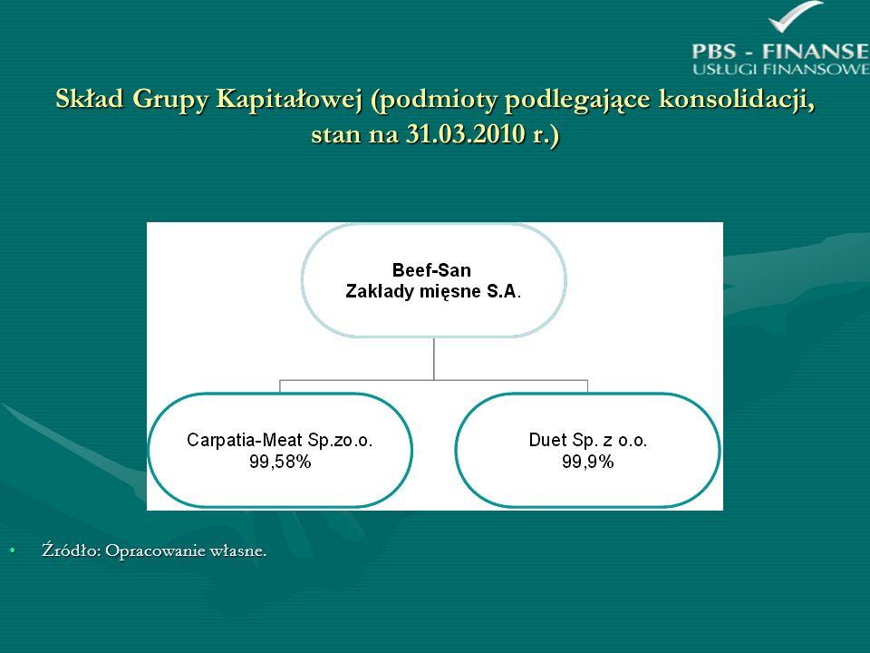 Skład Grupy Kapitałowej (podmioty podlegające konsolidacji, stan na 31
