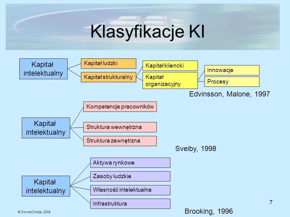 Klasyfikacje KI Kapitał intelektualny Edvinsson, Malone, 1997 Kapitał