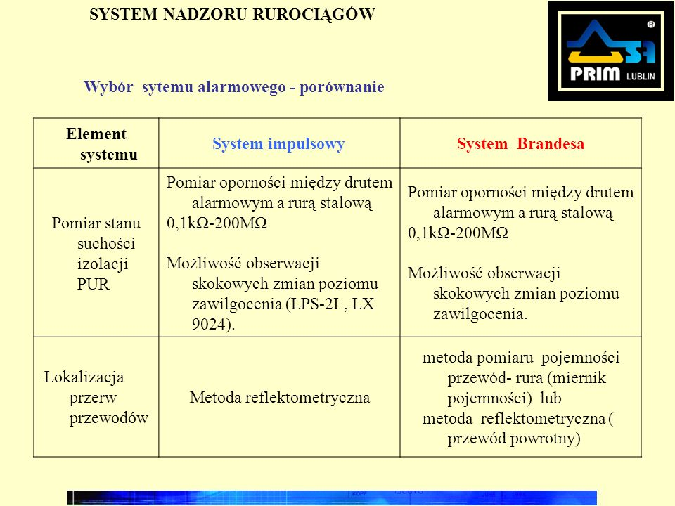 SYSTEM NADZORU RUROCIĄGÓW