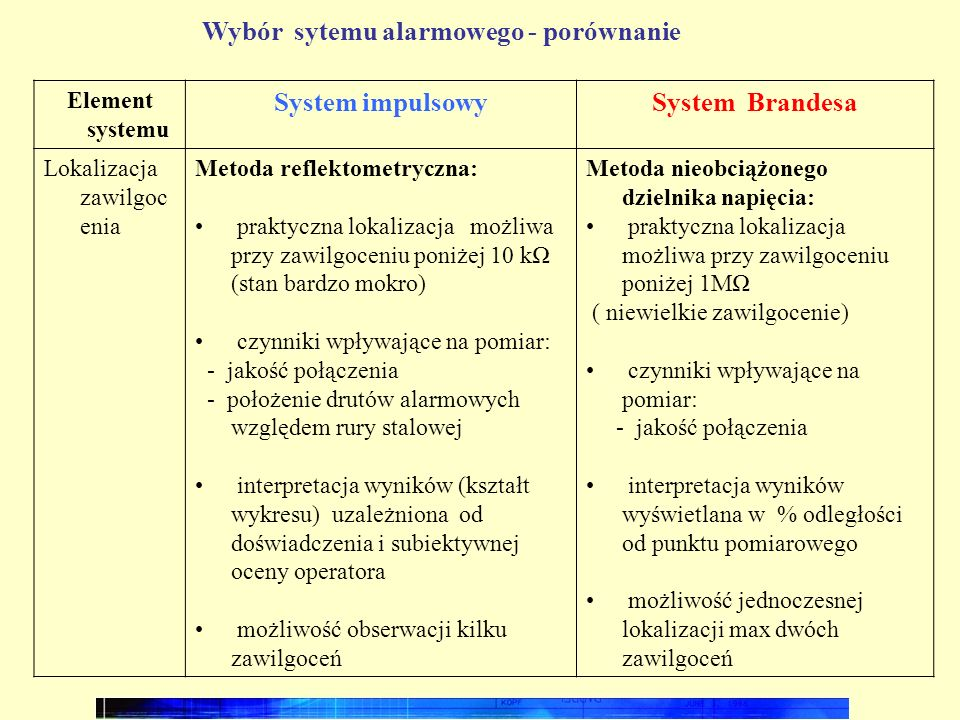 System impulsowy System Brandesa
