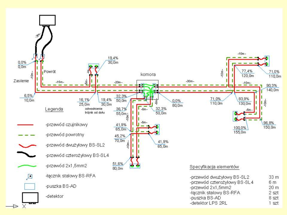 SYGNALIZACJA BRANDES W przypadku systemu Brandesa obowiązują zasady: - odgałęzienia wykonuje się tylko od przewodu czujnikowego (czerwonego)