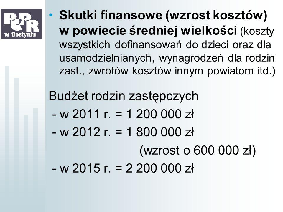Skutki finansowe (wzrost kosztów) w powiecie średniej wielkości (koszty wszystkich dofinansowań do dzieci oraz dla usamodzielnianych, wynagrodzeń dla rodzin zast., zwrotów kosztów innym powiatom itd.)