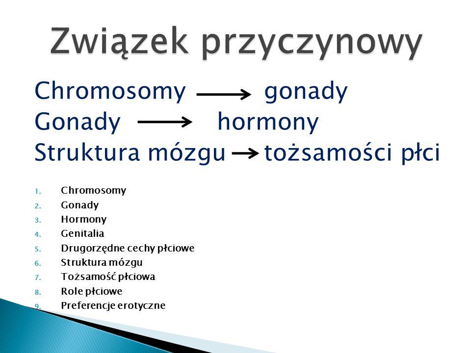 Związek przyczynowy Chromosomy gonady Gonady hormony