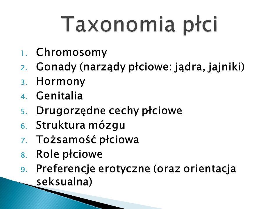 Taxonomia płci Chromosomy Gonady (narządy płciowe: jądra, jajniki)