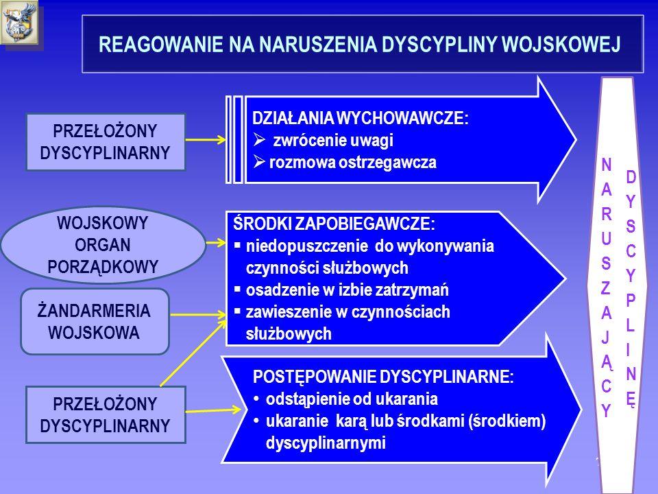 REAGOWANIE NA NARUSZENIA DYSCYPLINY WOJSKOWEJ