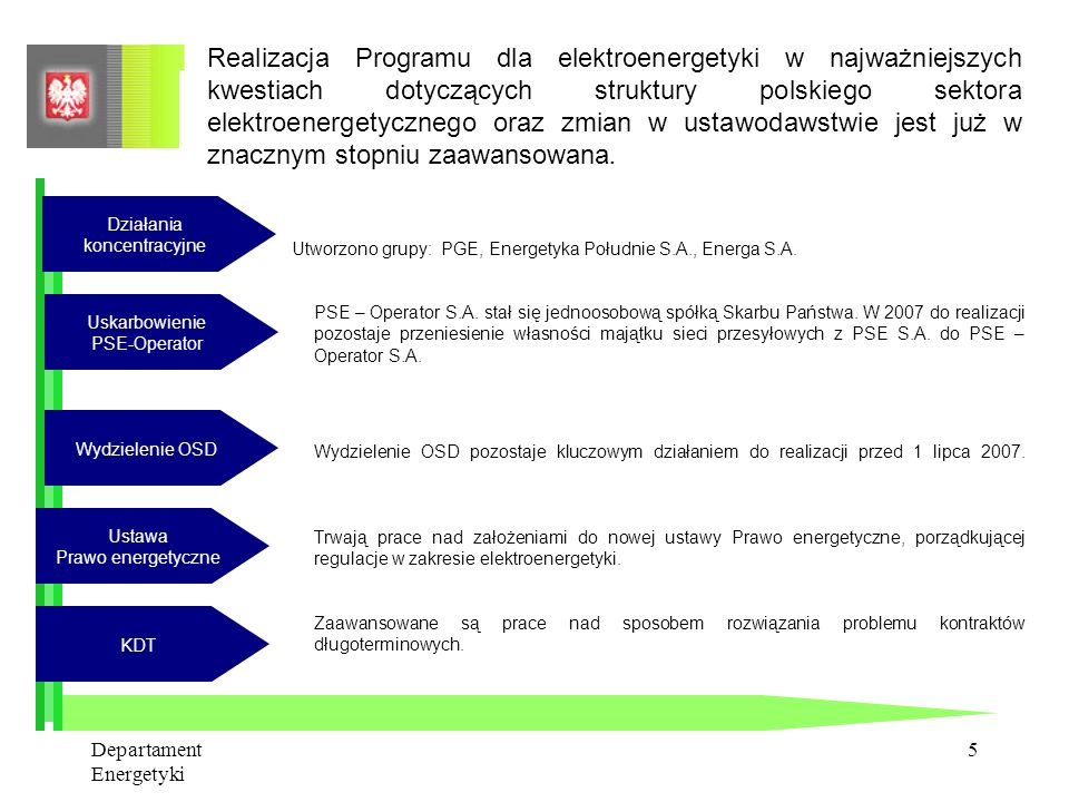 Realizacja Programu dla elektroenergetyki w najważniejszych kwestiach dotyczących struktury polskiego sektora elektroenergetycznego oraz zmian w ustawodawstwie jest już w znacznym stopniu zaawansowana.