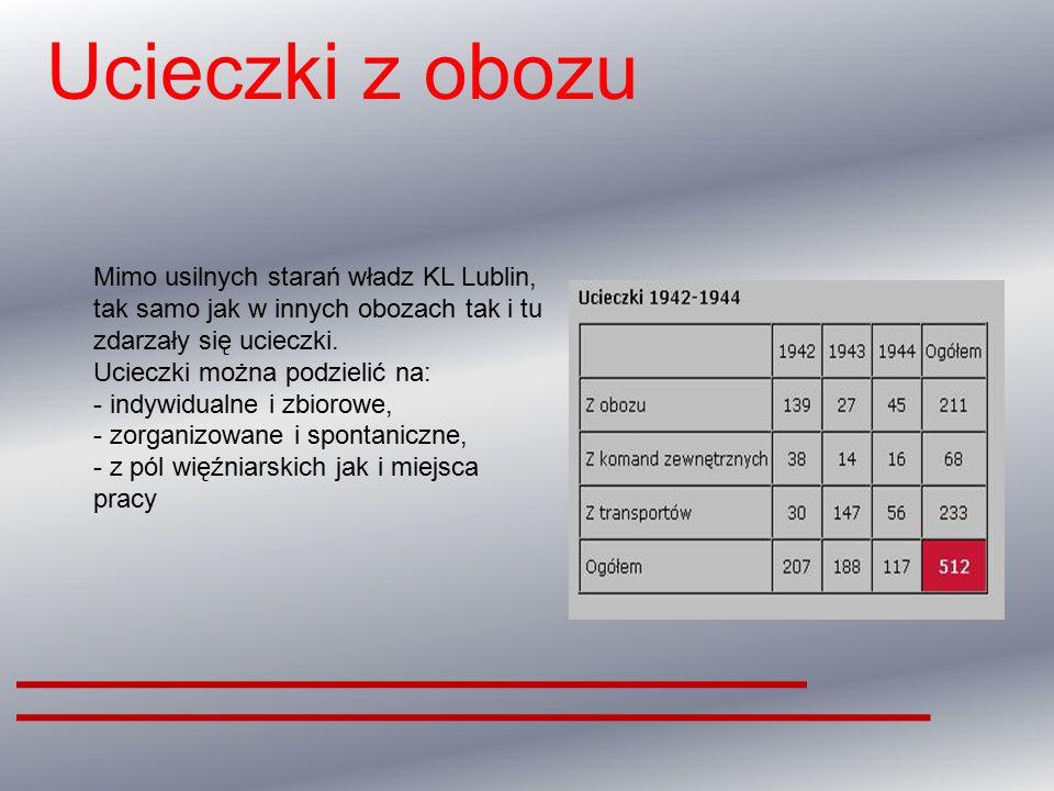Ucieczki z obozu Mimo usilnych starań władz KL Lublin, tak samo jak w innych obozach tak i tu zdarzały się ucieczki.