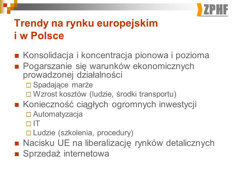Trendy na rynku europejskim i w Polsce