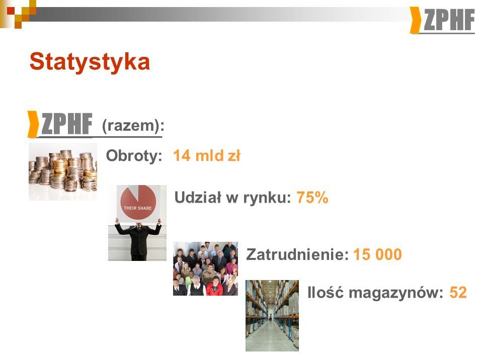 Statystyka ZPHF (razem): Obroty: 14 mld zł Udział w rynku: 75%