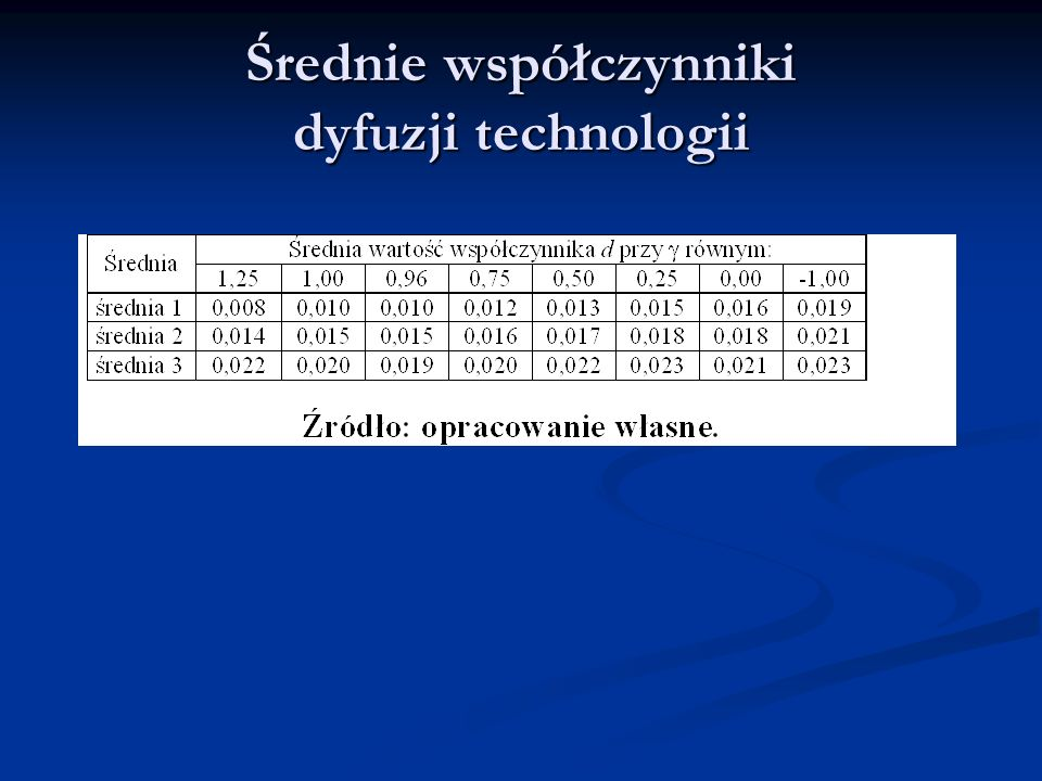 Średnie współczynniki dyfuzji technologii