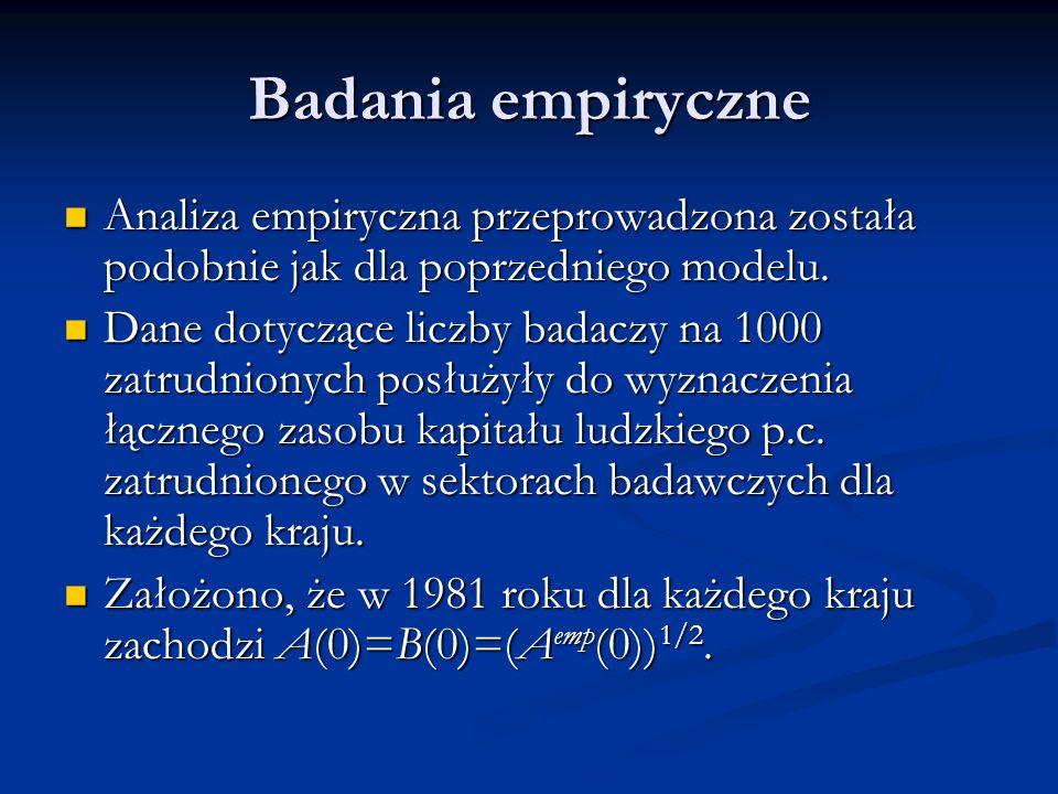 Badania empiryczne Analiza empiryczna przeprowadzona została podobnie jak dla poprzedniego modelu.