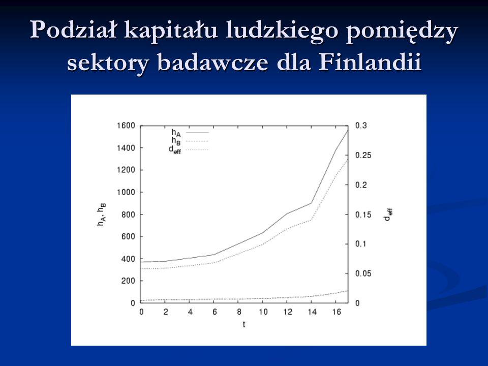 Podział kapitału ludzkiego pomiędzy sektory badawcze dla Finlandii