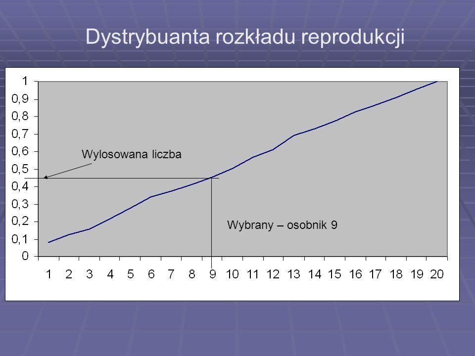 Dystrybuanta rozkładu reprodukcji
