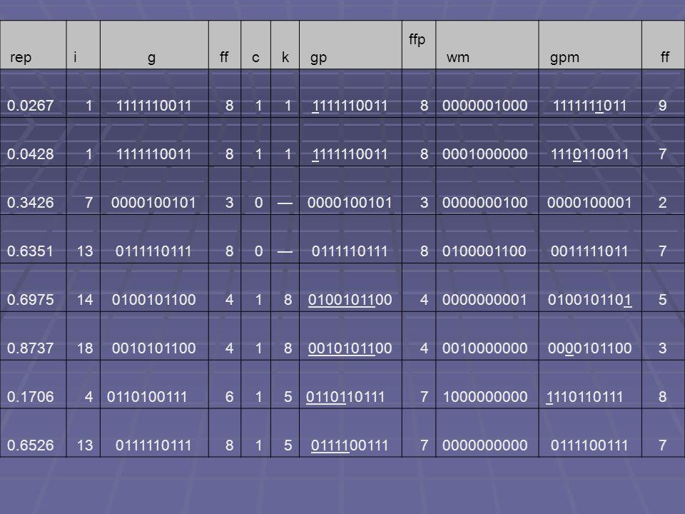 rep i g ff. c. k. gp. ffp wm. gpm. 0.0267. 1. 1111110011. 8. 0000001000. 1111111011.