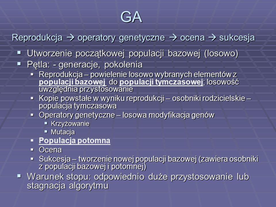 GA Reprodukcja  operatory genetyczne  ocena  sukcesja