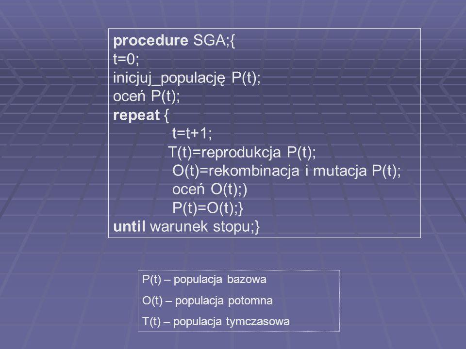 inicjuj_populację P(t); oceń P(t); repeat { t=t+1;