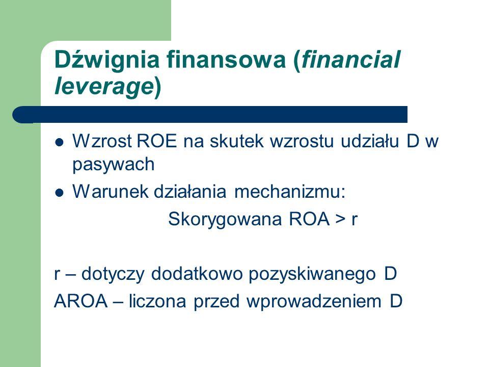 Dźwignia finansowa (financial leverage)