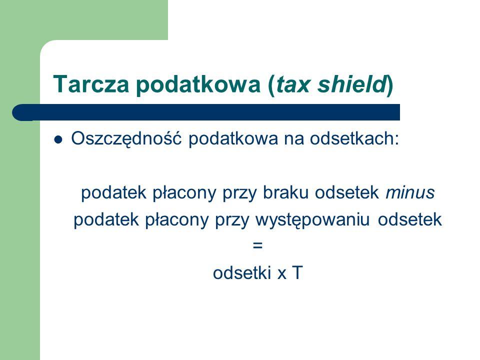 Tarcza podatkowa (tax shield)