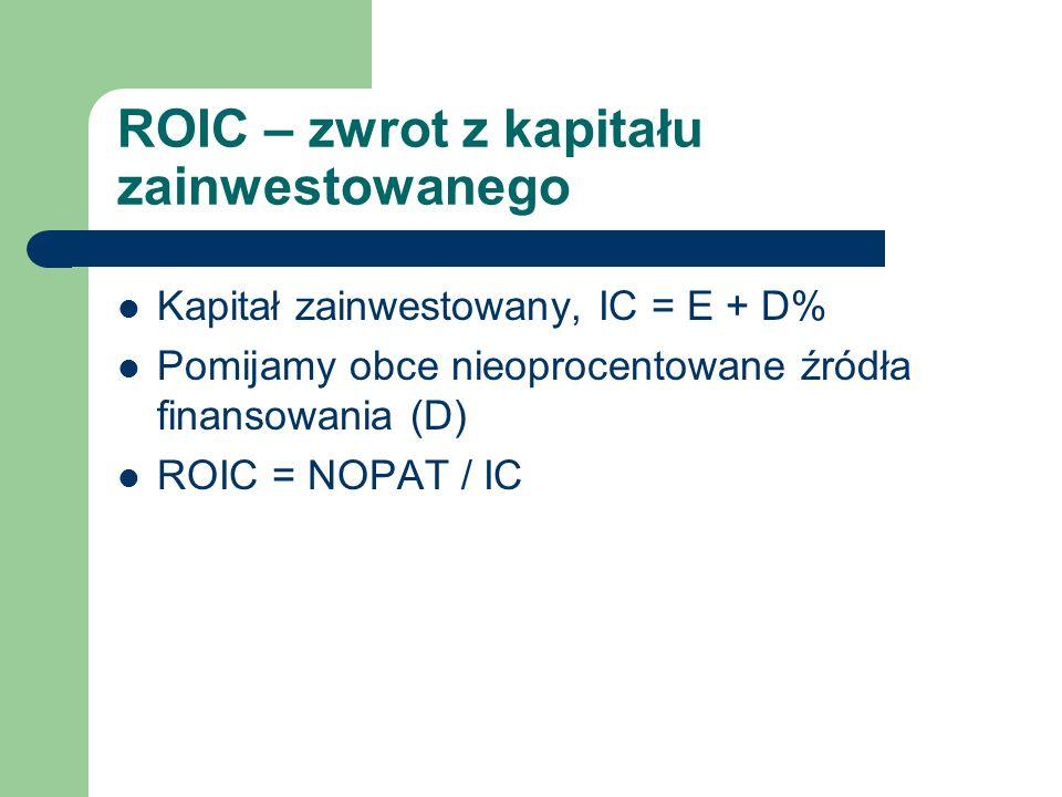 ROIC – zwrot z kapitału zainwestowanego