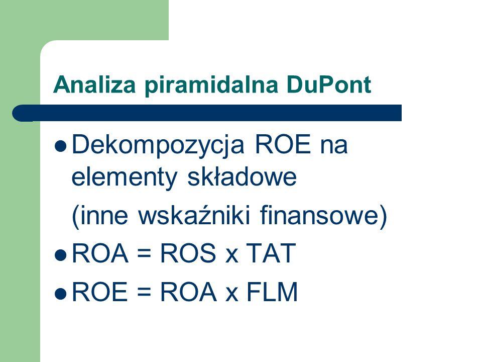 Analiza piramidalna DuPont