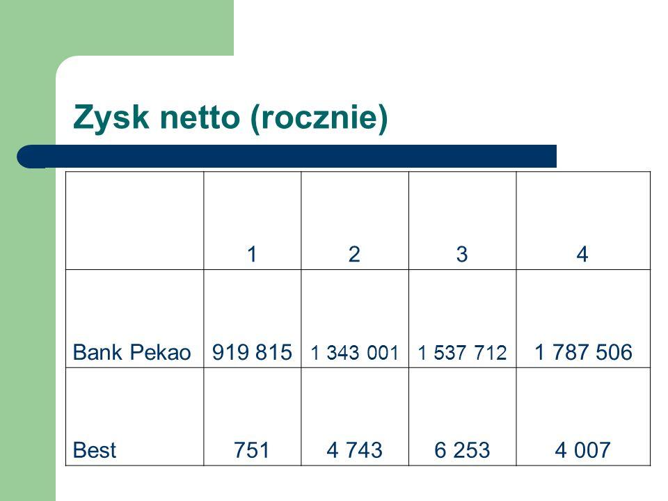 Zysk netto (rocznie) 1 2 3 4 Bank Pekao 919 815 1 787 506 Best 751
