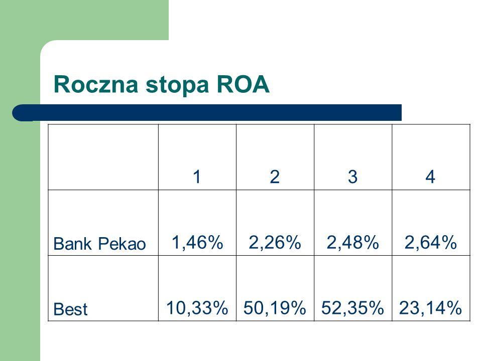 Roczna stopa ROA 1 2 3 4 1,46% 2,26% 2,48% 2,64% 10,33% 50,19% 52,35%