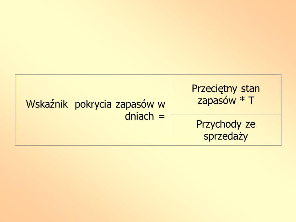 Wskaźnik pokrycia zapasów w dniach = Przeciętny stan zapasów * T