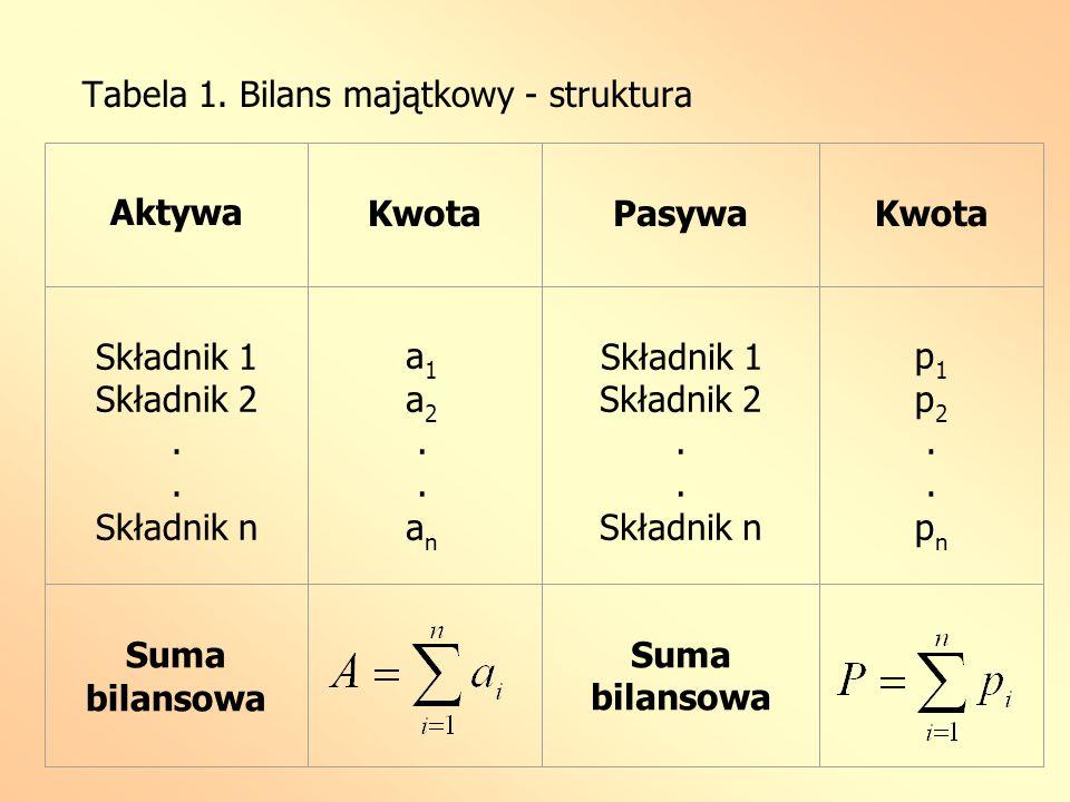 Tabela 1. Bilans majątkowy - struktura