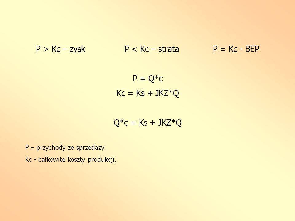 P > Kc – zysk P < Kc – strata P = Kc - BEP