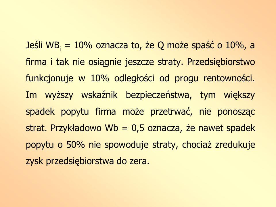 Jeśli WBi = 10% oznacza to, że Q może spaść o 10%, a firma i tak nie osiągnie jeszcze straty.