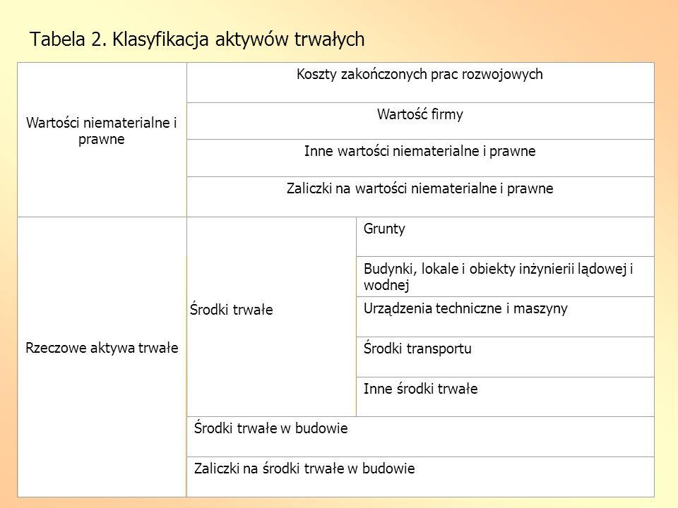 Tabela 2. Klasyfikacja aktywów trwałych