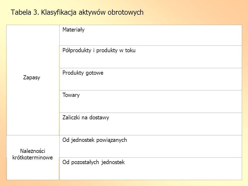 Tabela 3. Klasyfikacja aktywów obrotowych