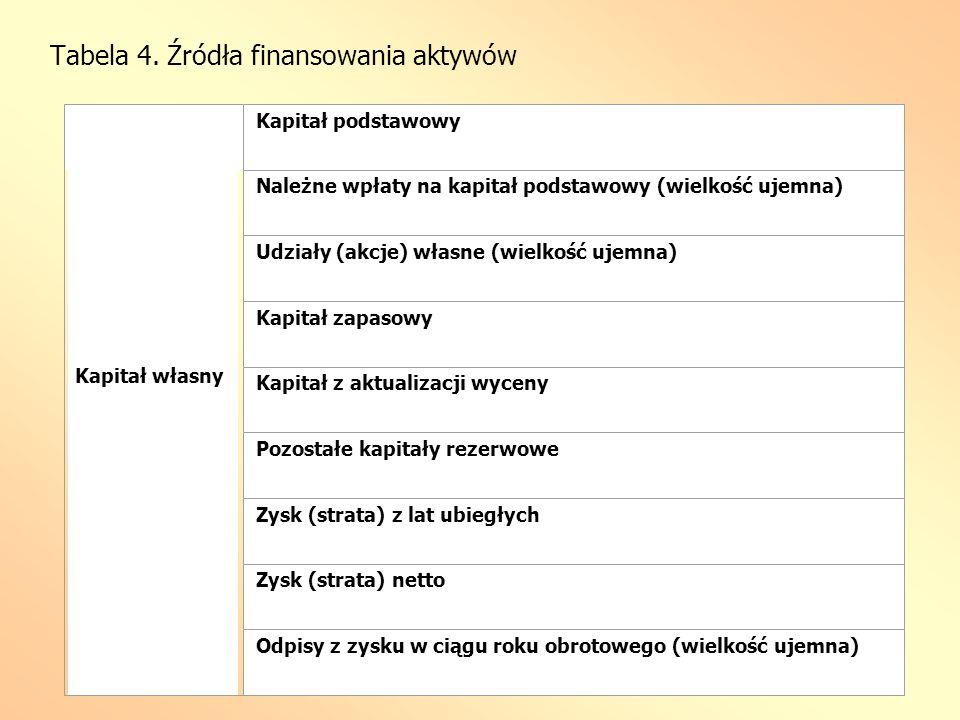 Tabela 4. Źródła finansowania aktywów
