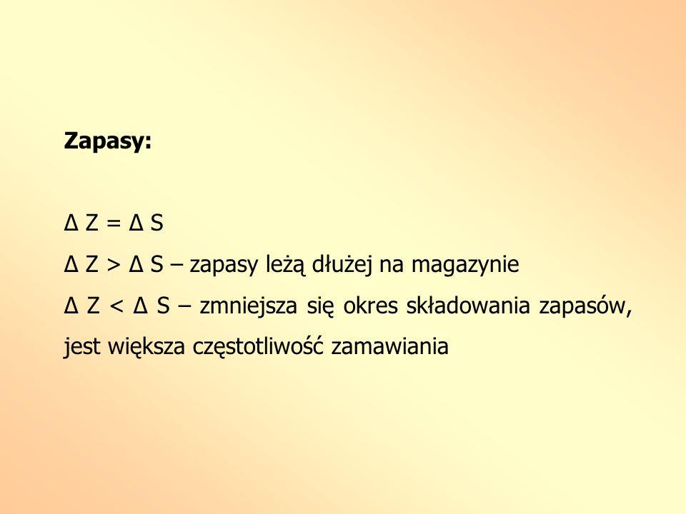 Zapasy: Δ Z = Δ S. Δ Z > Δ S – zapasy leżą dłużej na magazynie.