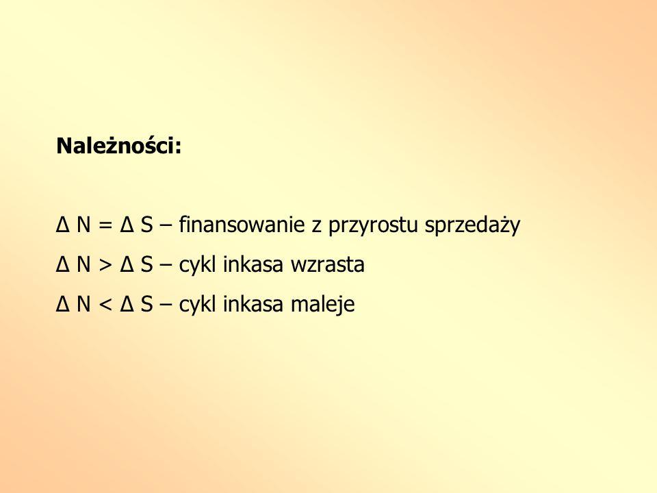 Należności: Δ N = Δ S – finansowanie z przyrostu sprzedaży.
