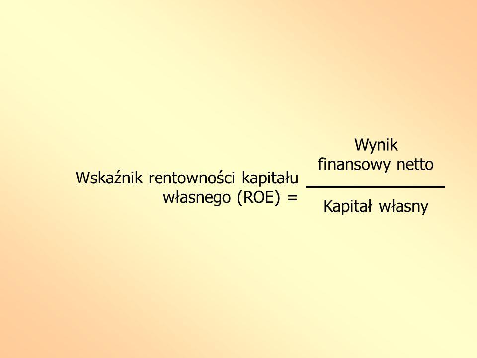 Wskaźnik rentowności kapitału własnego (ROE) =