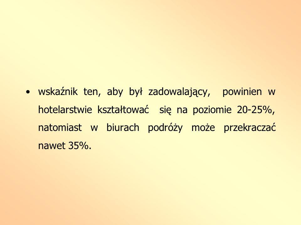wskaźnik ten, aby był zadowalający, powinien w hotelarstwie kształtować się na poziomie 20-25%, natomiast w biurach podróży może przekraczać nawet 35%.