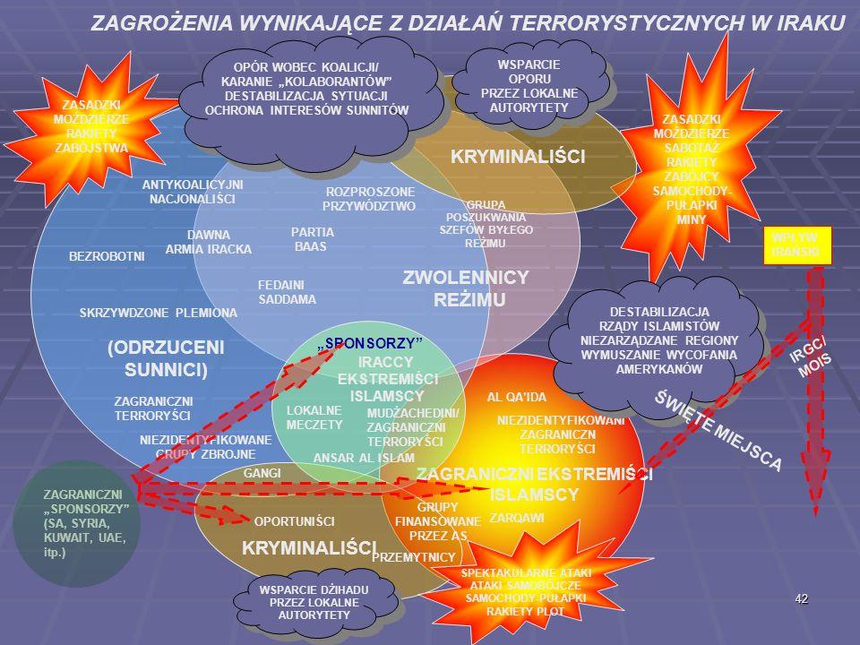ZAGROŻENIA WYNIKAJĄCE Z DZIAŁAŃ TERRORYSTYCZNYCH W IRAKU