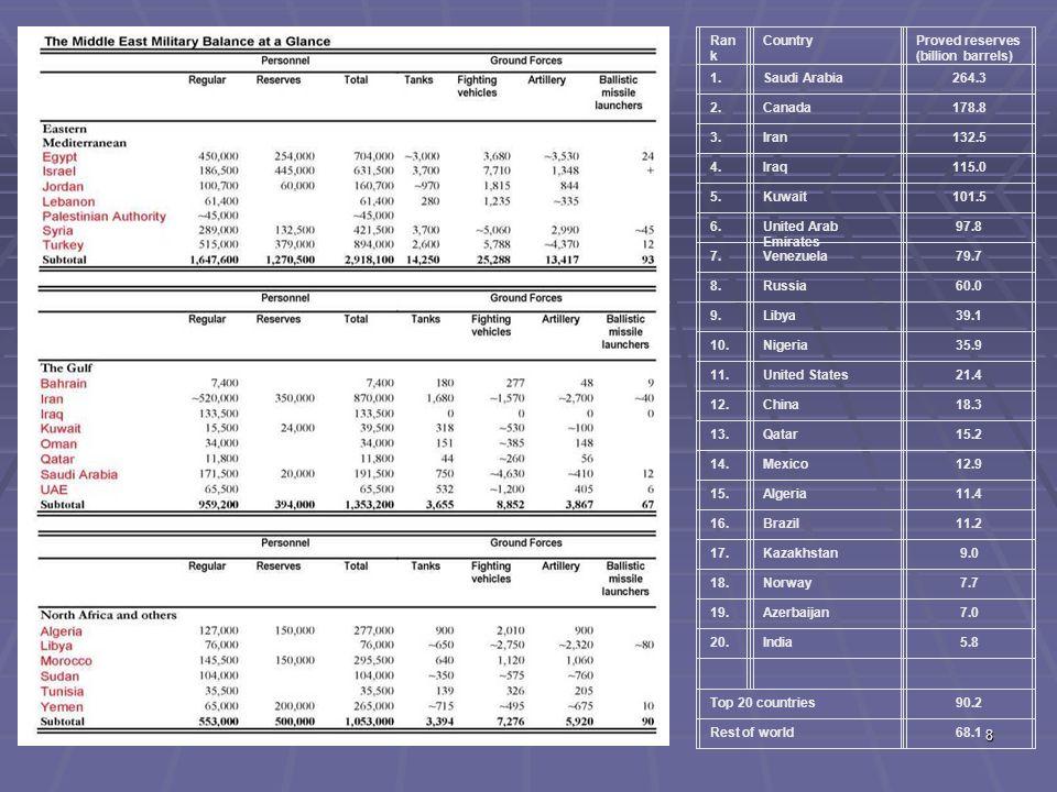 Rank Country Proved reserves (billion barrels) 1. Saudi Arabia 264.3
